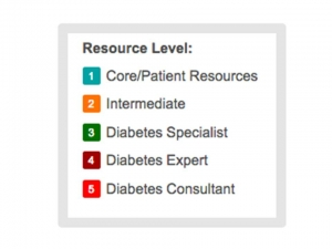 New resource level allocated to all resources in the CDEP library